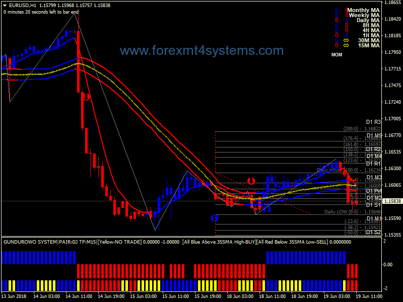 Weekly Stock Trading System