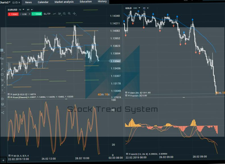 Trading System Azioni Crypt Chart Bollinger Tape