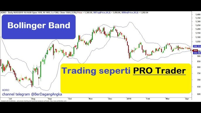 Bollinger Bands Video opetus