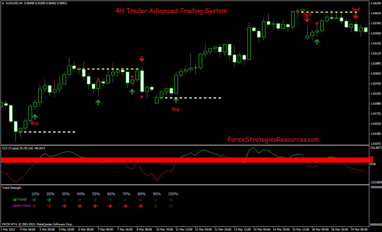 4H Trading System