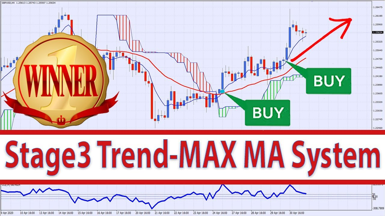 Max Trading System YouTube