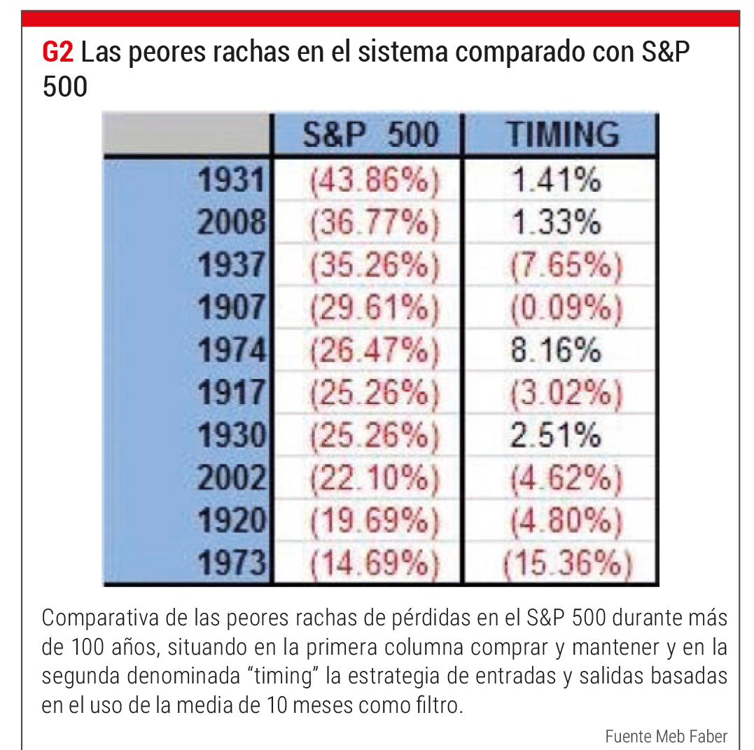 Faber Trading strateegia