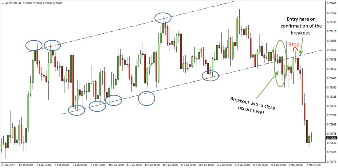 Breakout Systems Trade