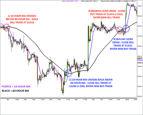 Future Gold Trading System